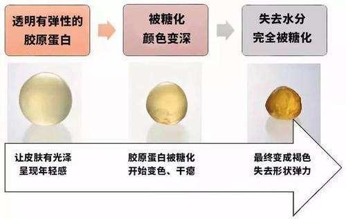 柔嫩Q弹脸,抗糖正当时|Belli温润特护元气面膜亮相24届上海CBE