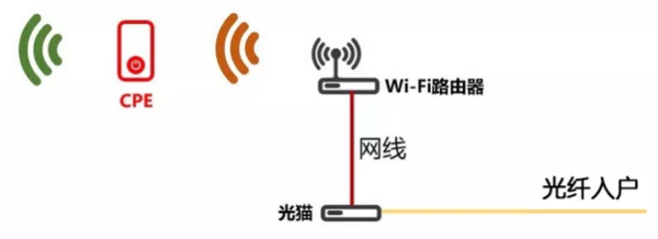 """智博通商用 5G CPE,剑指""""万物互联""""!(图6)"""