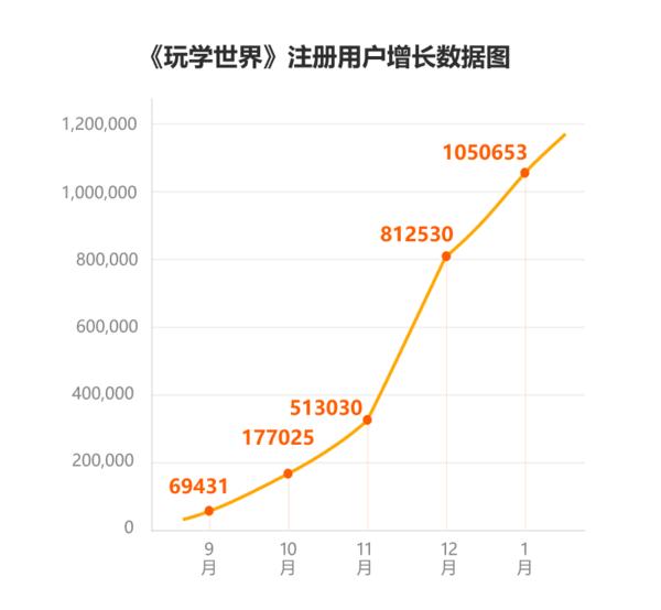 """《玩学世界》用户突破100万,""""3"""