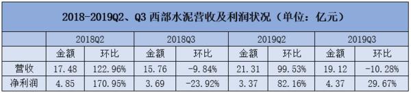西部水泥:2020年预期维持增长,非洲业务前景或被低估