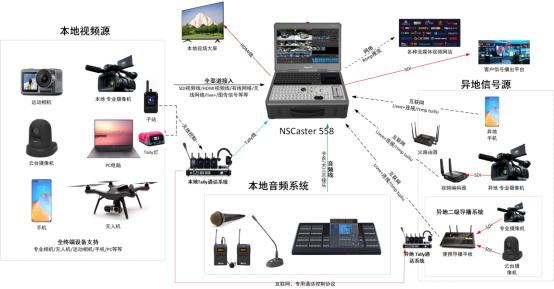 异地联动同屏直播方案,这些专业导播设备不能少!